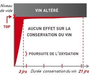conservation du vin par le vide comment ca marche